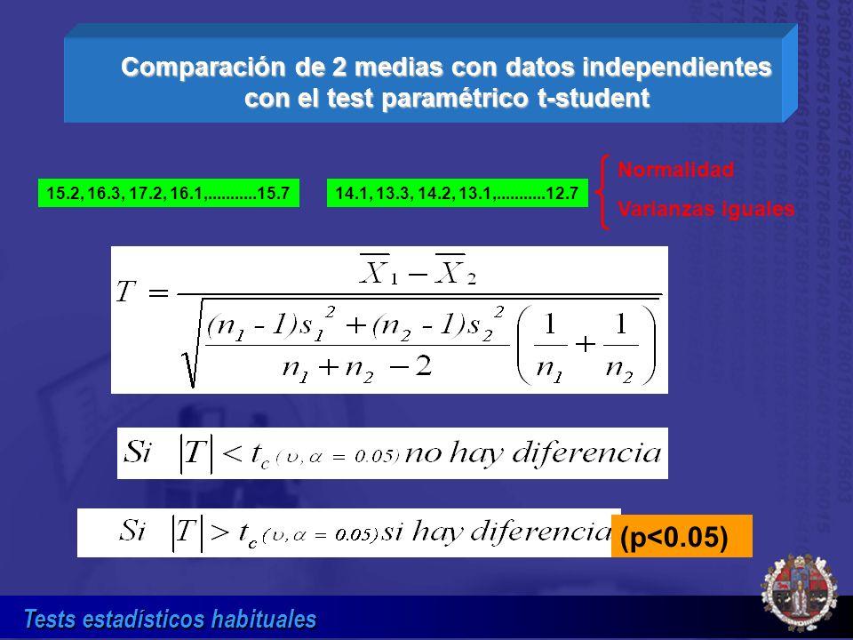 Comparación de 2 medias con datos independientes con el test paramétrico t-student