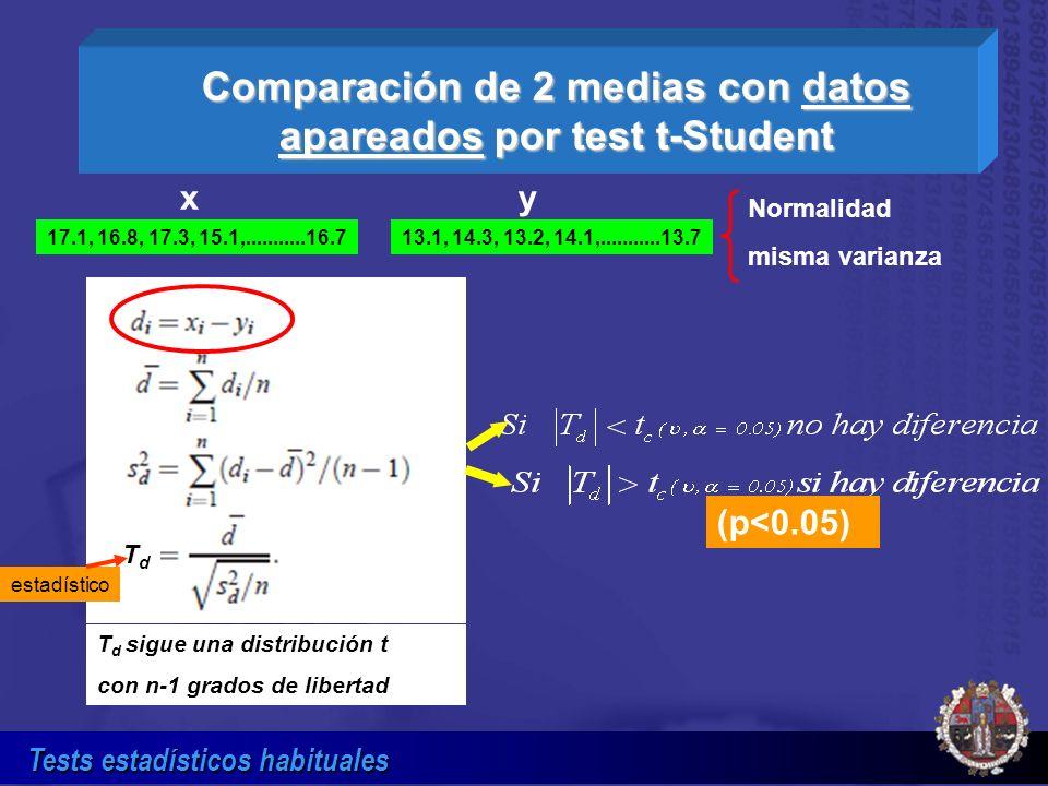 Comparación de 2 medias con datos apareados por test t-Student