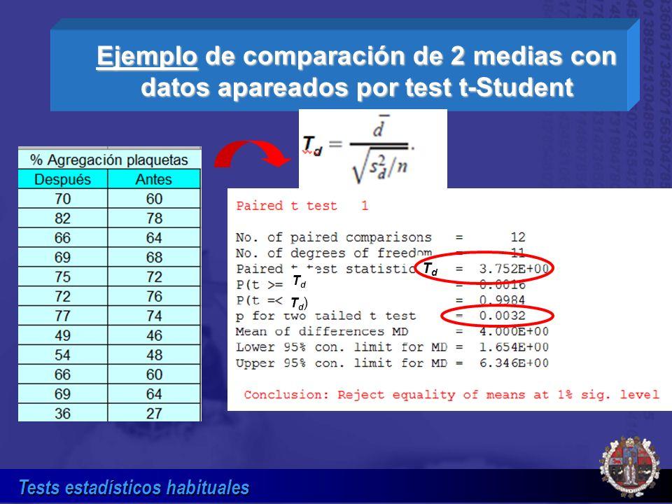 Ejemplo de comparación de 2 medias con datos apareados por test t-Student