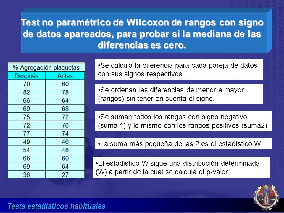 Test no paramétrico de Wilcoxon de rangos con signo de datos apareados, para probar si la mediana de las diferencias es cero.