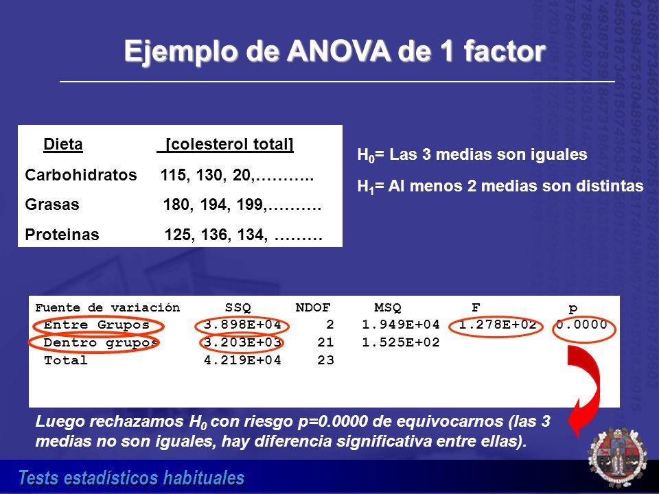Ejemplo de ANOVA de 1 factor
