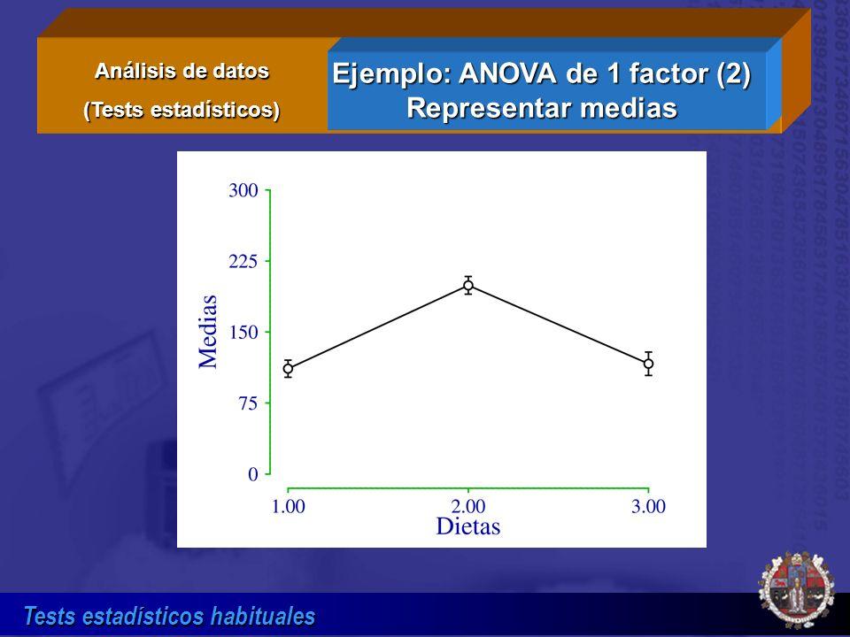 Ejemplo: ANOVA de 1 factor (2) Representar medias