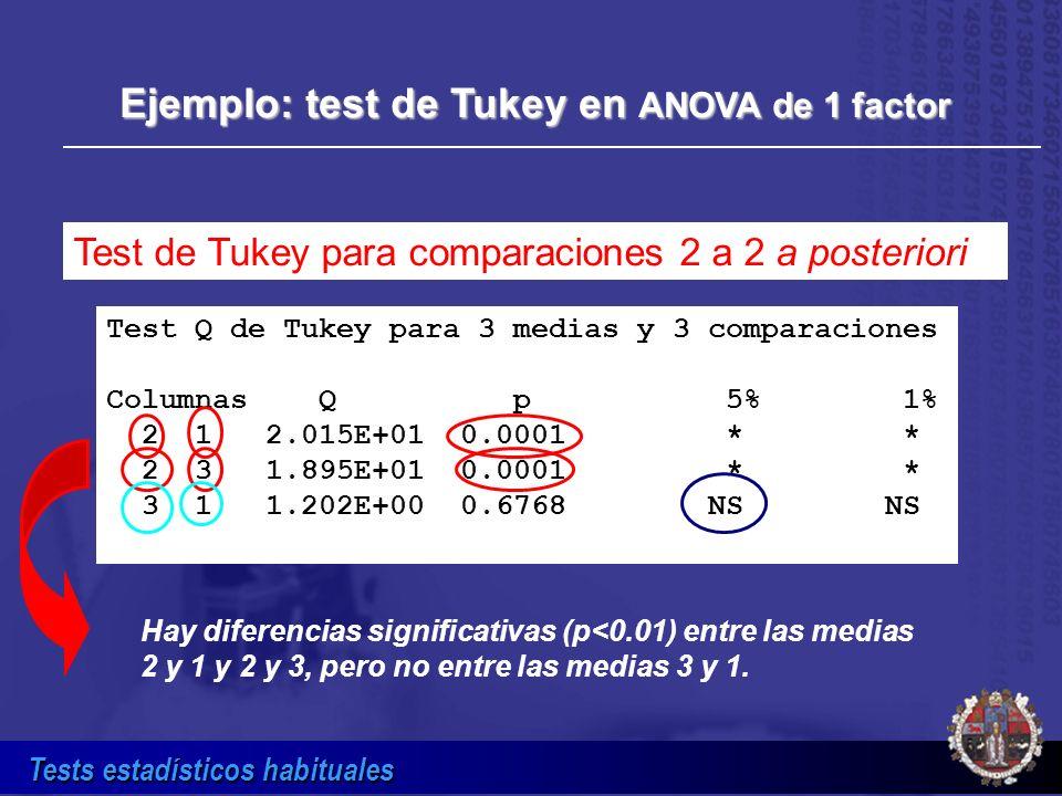 Ejemplo: test de Tukey en ANOVA de 1 factor