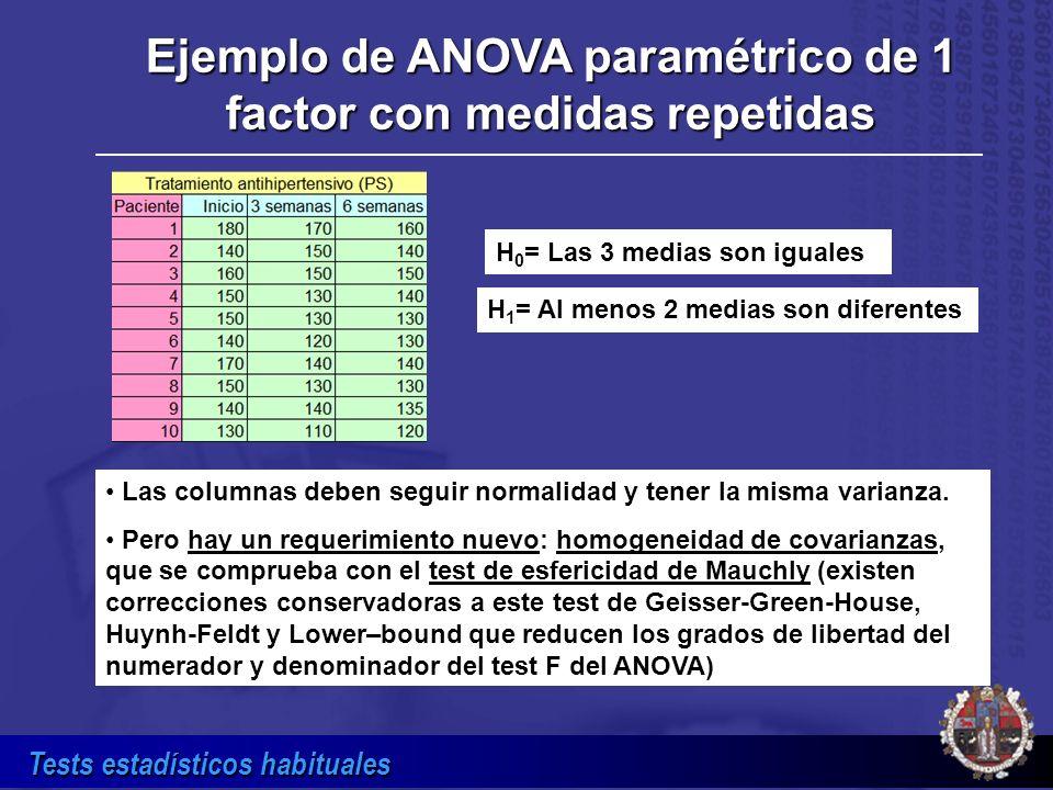 Ejemplo de ANOVA paramétrico de 1 factor con medidas repetidas