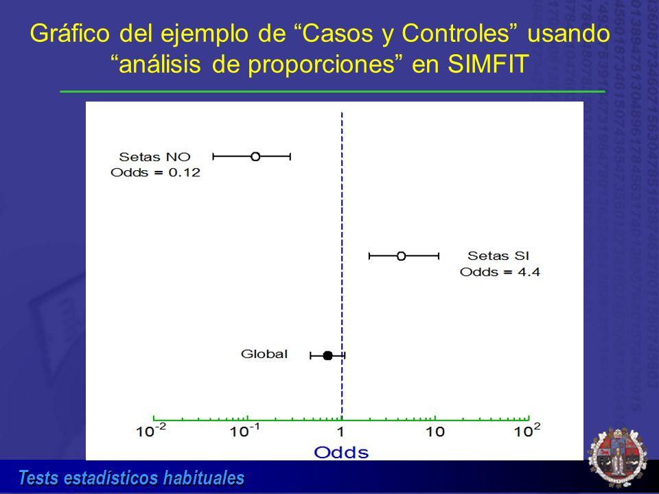 Gráfico del ejemplo de Casos y Controles usando análisis de proporciones en SIMFIT