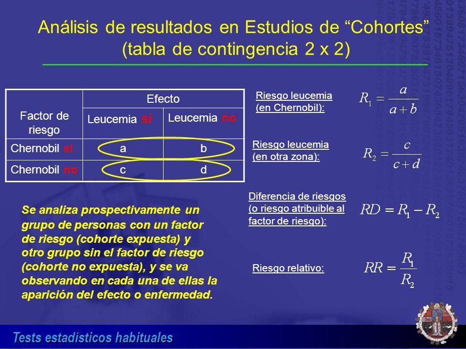 Análisis de resultados en Estudios de Cohortes (tabla de contingencia 2 x 2)