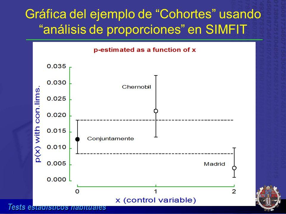 Gráfica del ejemplo de Cohortes usando análisis de proporciones en SIMFIT