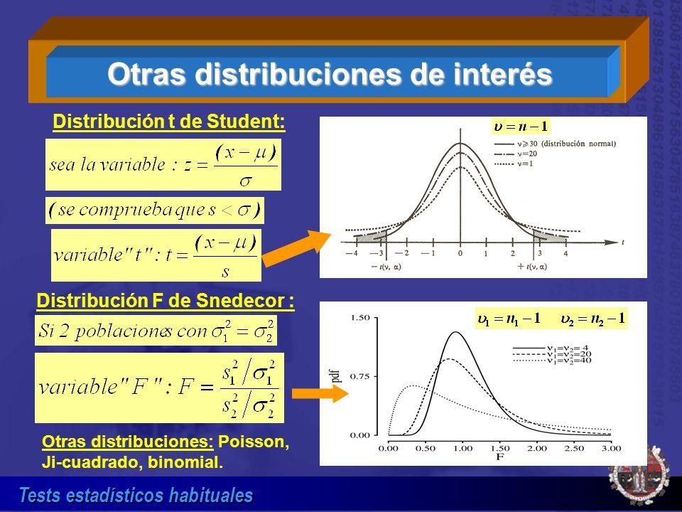 Otras distribuciones de interés