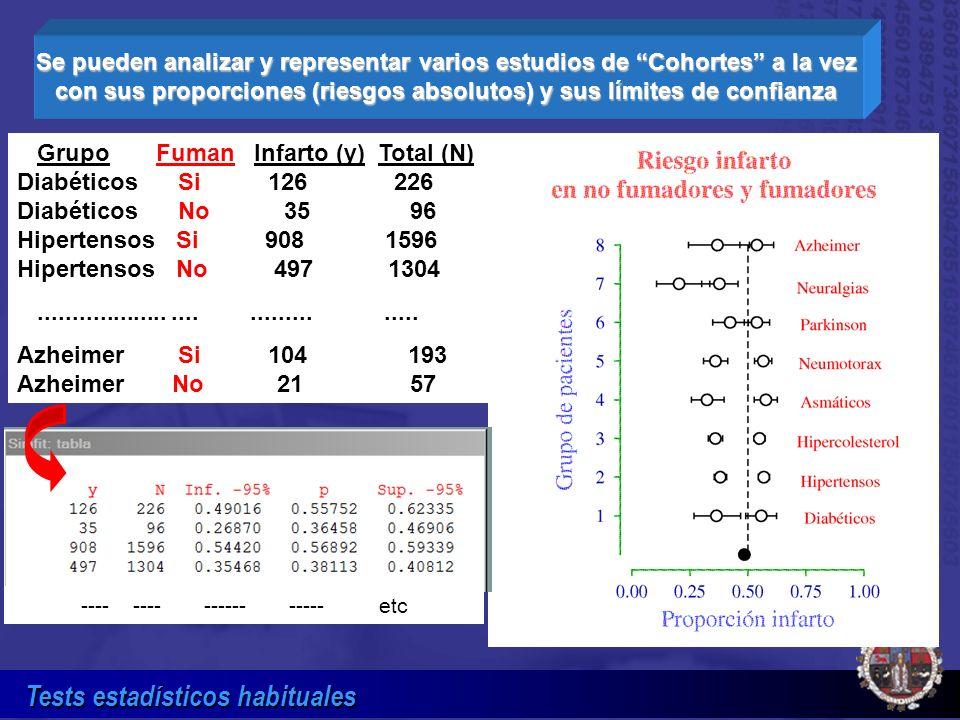 Se pueden analizar y representar varios estudios de Cohortes a la vez con sus proporciones (riesgos absolutos) y sus límites de confianza