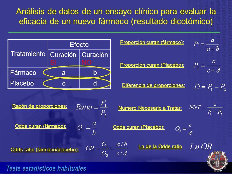 Análisis de datos de un ensayo clínico para evaluar la eficacia de un nuevo fármaco (resultado dicotómico)