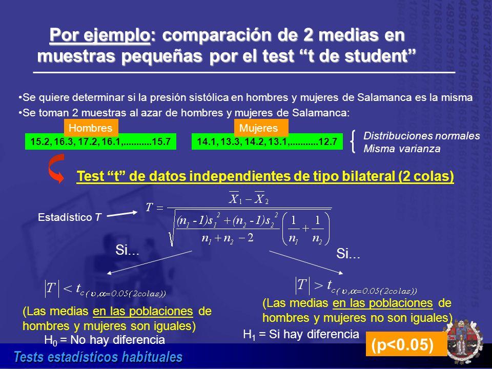 Por ejemplo: comparación de 2 medias en muestras pequeñas por el test t de student