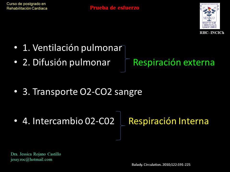 2. Difusión pulmonar Respiración externa 3. Transporte O2-CO2 sangre