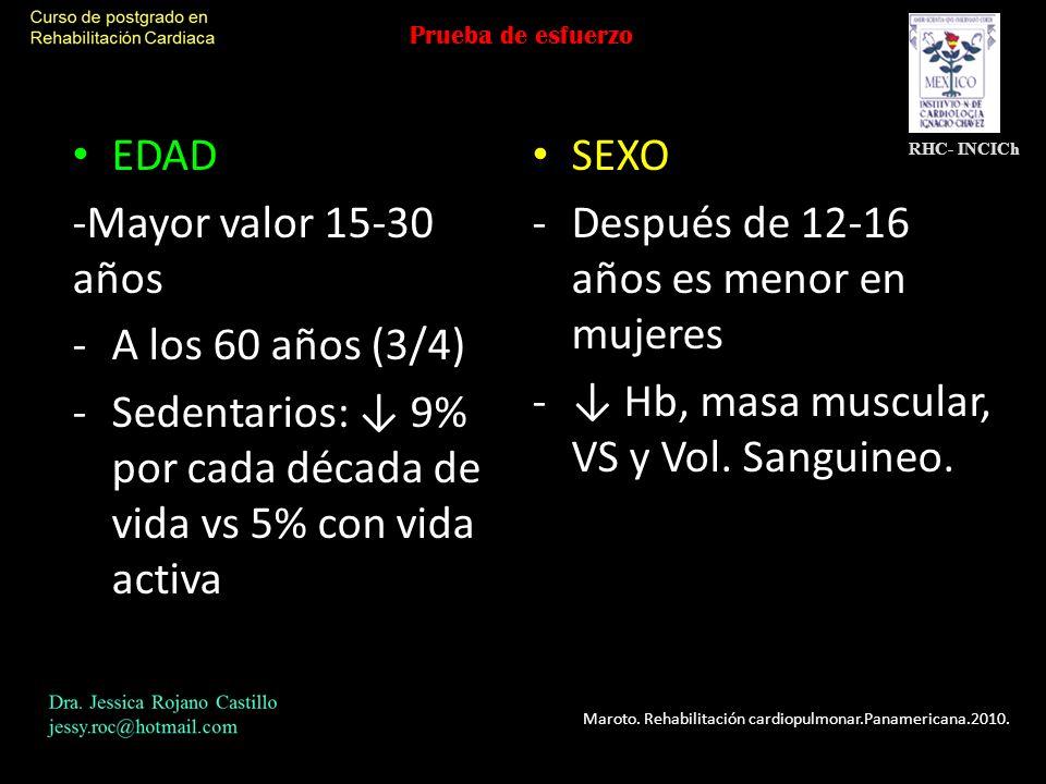 Después de 12-16 años es menor en mujeres A los 60 años (3/4)