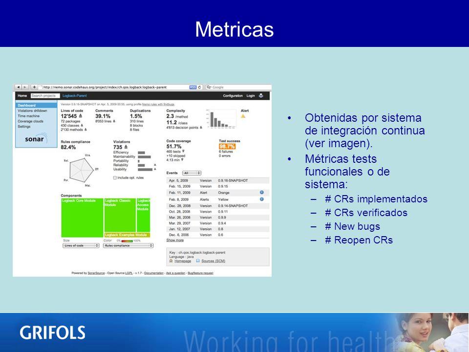 Metricas Obtenidas por sistema de integración continua (ver imagen).