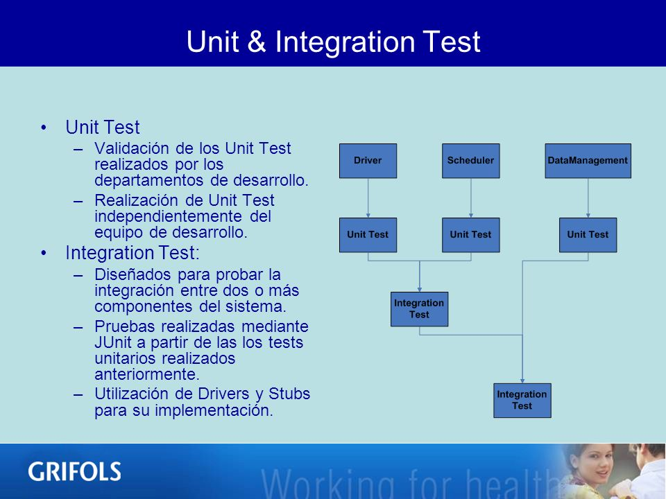 Unit & Integration Test