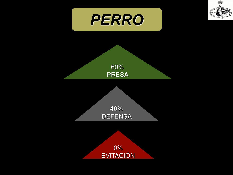 PERRO 60% PRESA 40% DEFENSA 0% EVITACIÓN