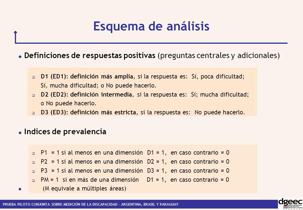 Esquema de análisis Definiciones de respuestas positivas (preguntas centrales y adicionales)