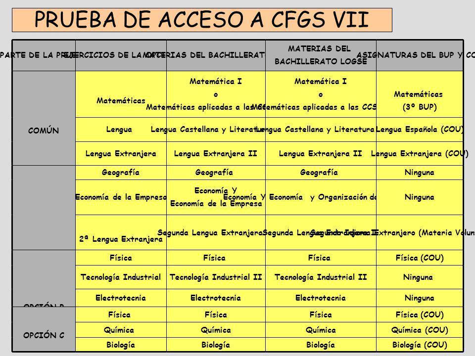 PRUEBA DE ACCESO A CFGS VII