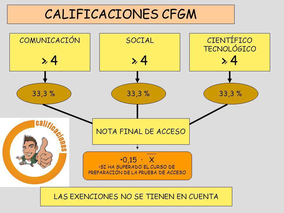 CALIFICACIONES CFGM > 4 > 4 > 4 COMUNICACIÓN SOCIAL