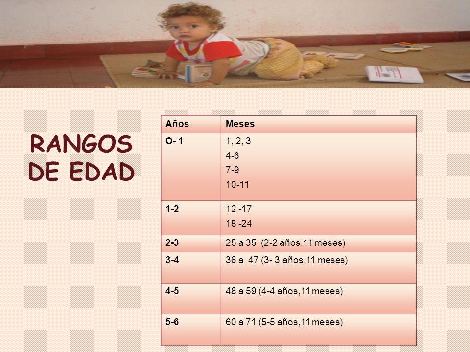 RANGOS DE EDAD Años Meses O- 1 1, 2, 3 4-6 7-9 10-11 1-2 12 -17 18 -24