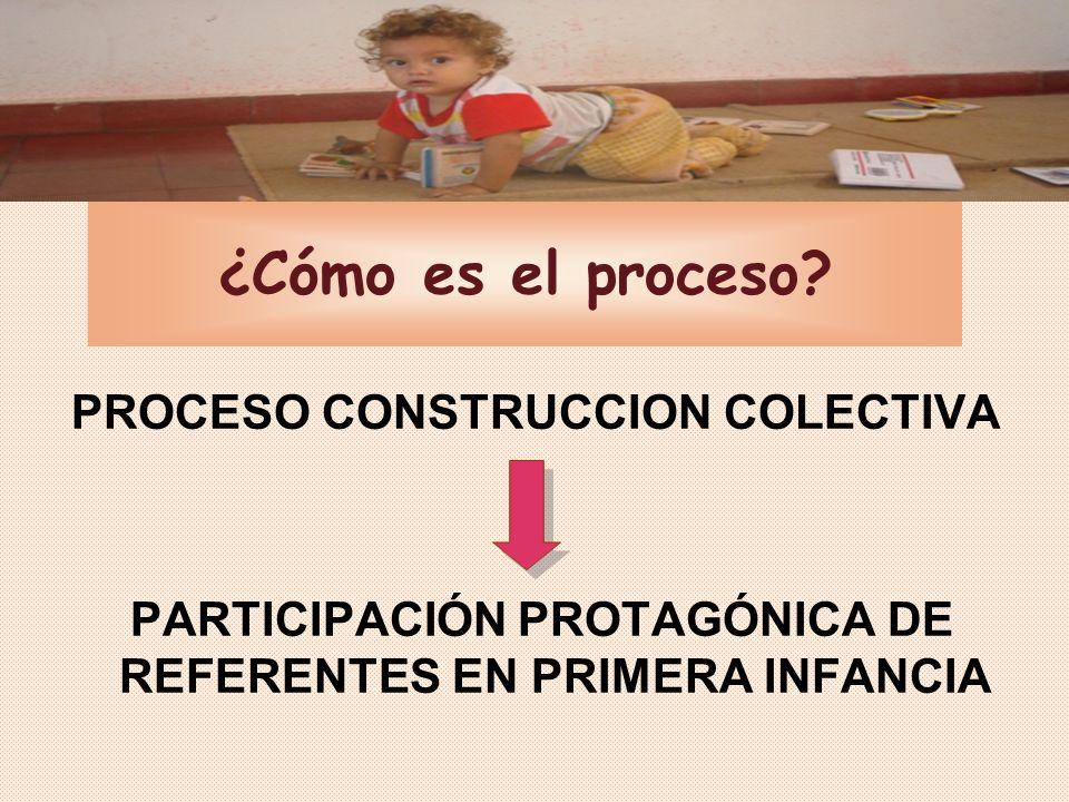 ¿Cómo es el proceso PROCESO CONSTRUCCION COLECTIVA