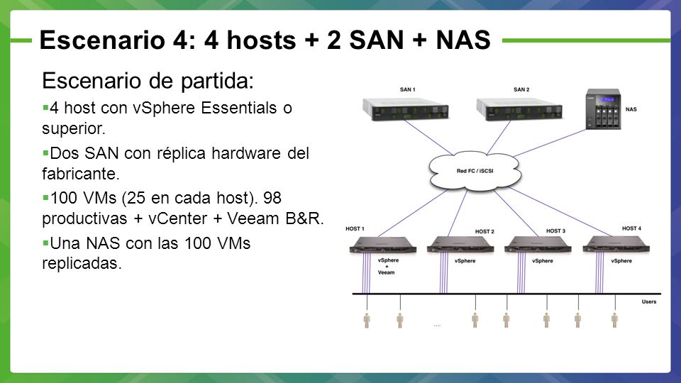 Escenario 4: 4 hosts + 2 SAN + NAS