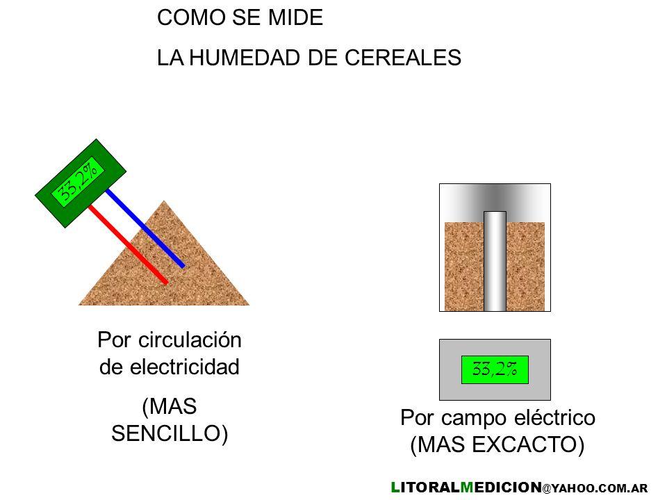 Por circulación de electricidad (MAS SENCILLO)
