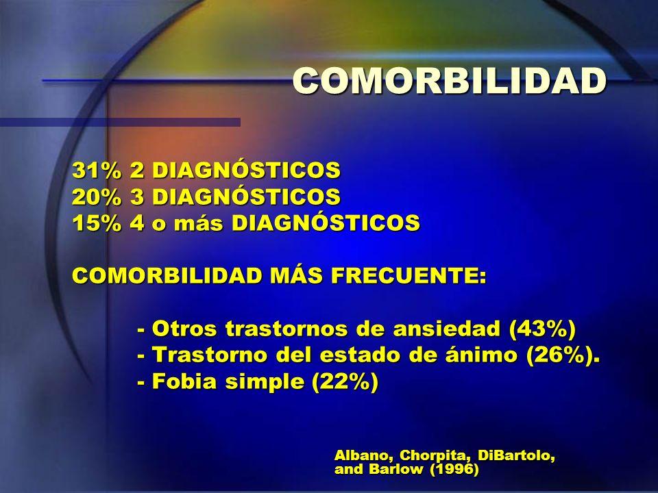 COMORBILIDAD 31% 2 DIAGNÓSTICOS 20% 3 DIAGNÓSTICOS