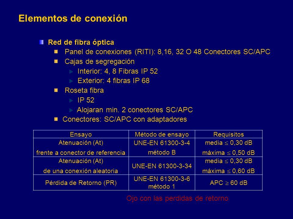 Elementos de conexión Red de fibra óptica