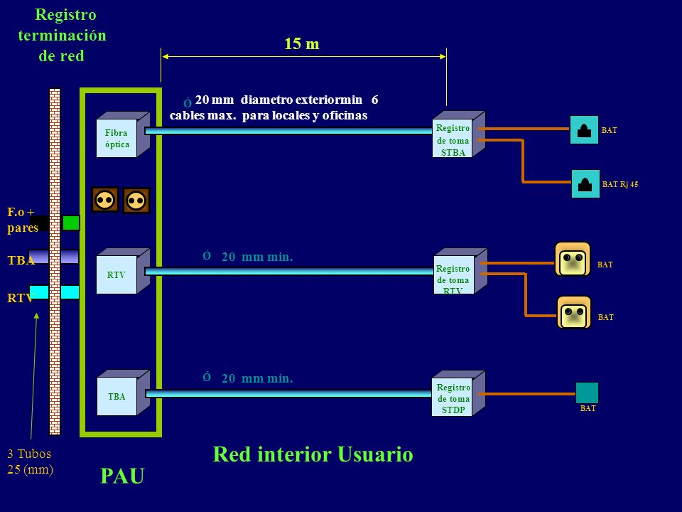 Red interior Usuario PAU Registro terminación de red 15 m F.o + pares