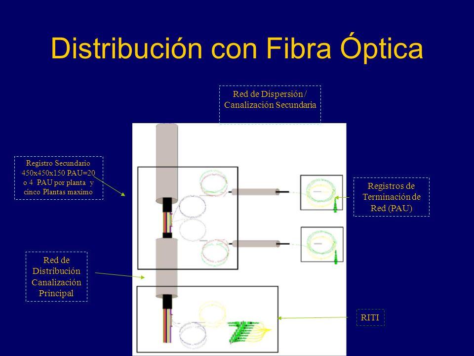 Distribución con Fibra Óptica