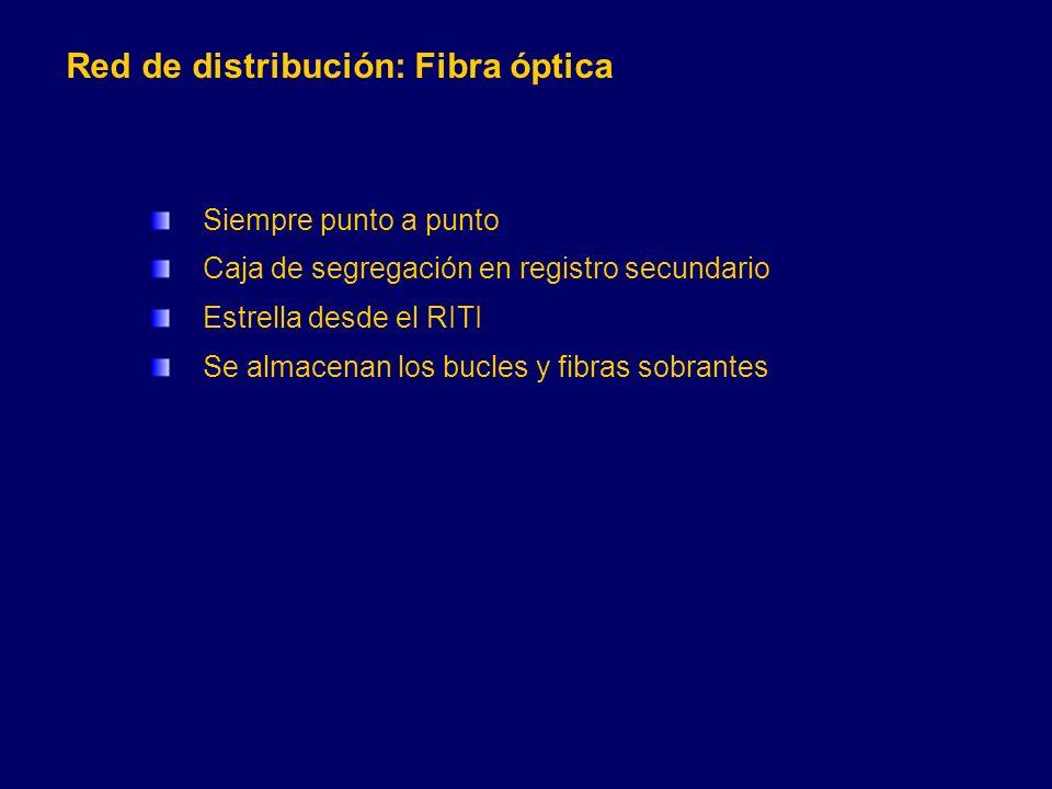 Red de distribución: Fibra óptica