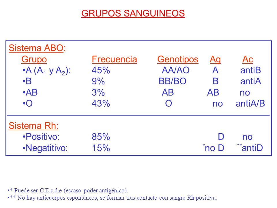 Grupo Frecuencia Genotipos Ag Ac A (A1 y A2): 45% AA/AO A antiB