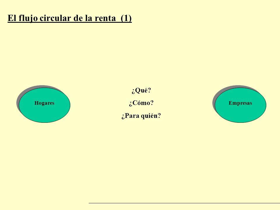 El flujo circular de la renta (1)