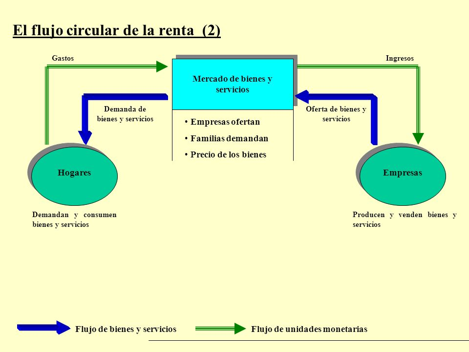 El flujo circular de la renta (2)
