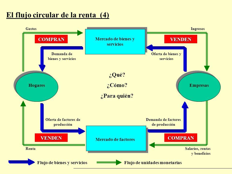 El flujo circular de la renta (4)