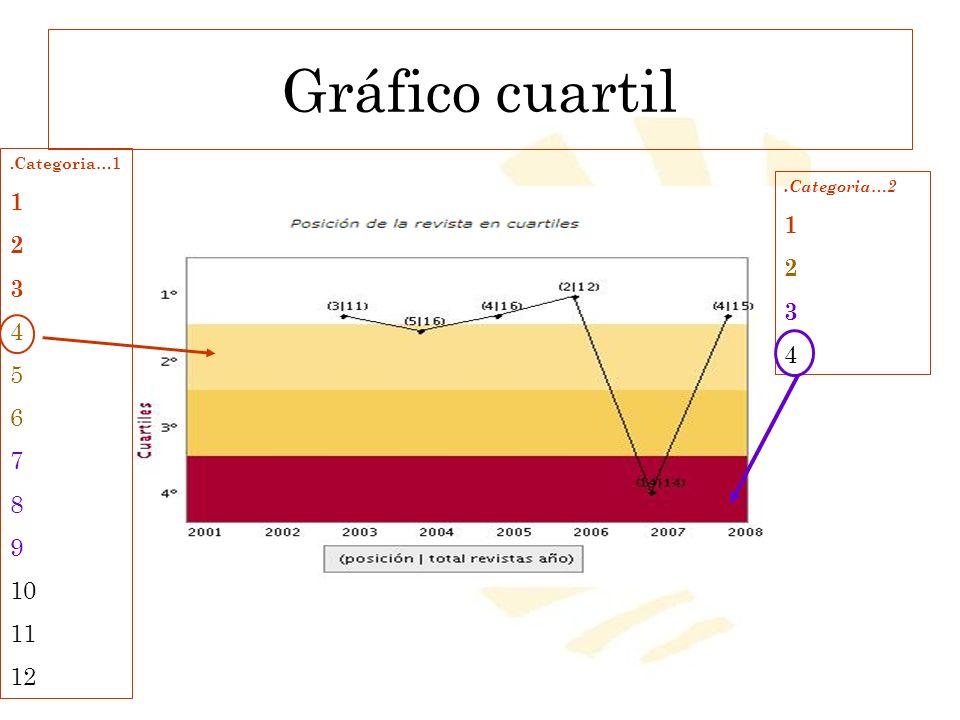 Gráfico cuartil 1 2 1 3 2 4 3 5 4 6 7 8 9 10 11 12 .Categoria…1