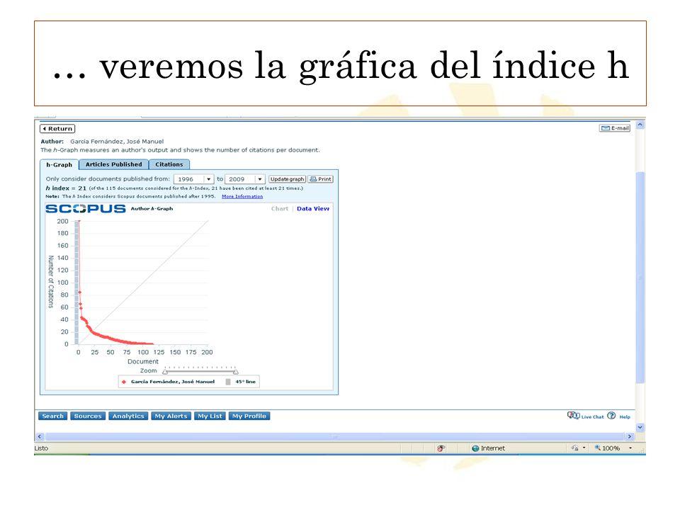 … veremos la gráfica del índice h