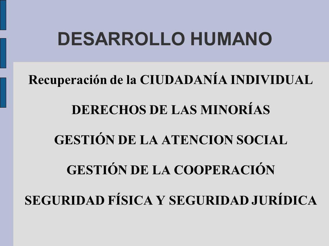 DESARROLLO HUMANO Recuperación de la CIUDADANÍA INDIVIDUAL