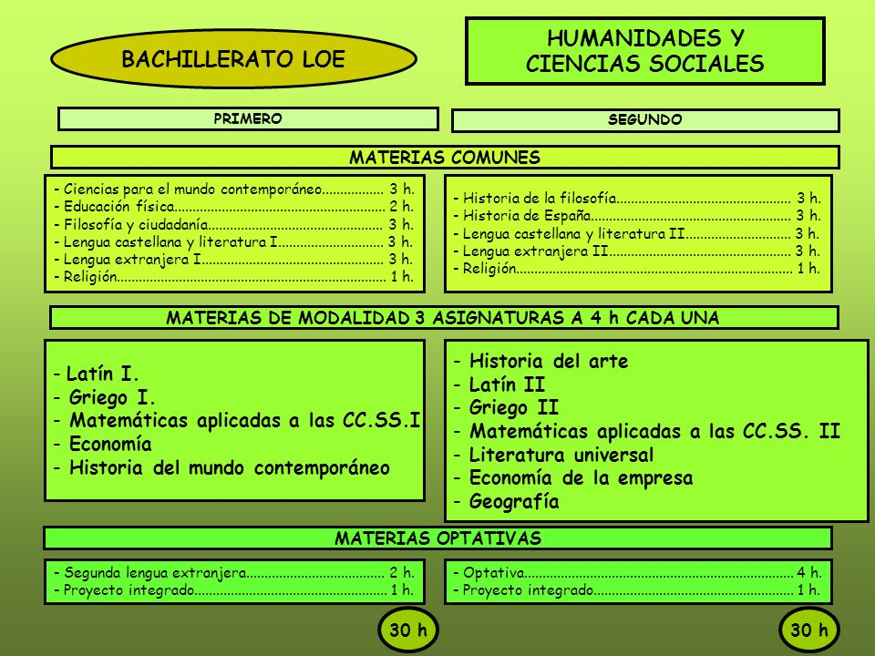 MATERIAS DE MODALIDAD 3 ASIGNATURAS A 4 h CADA UNA