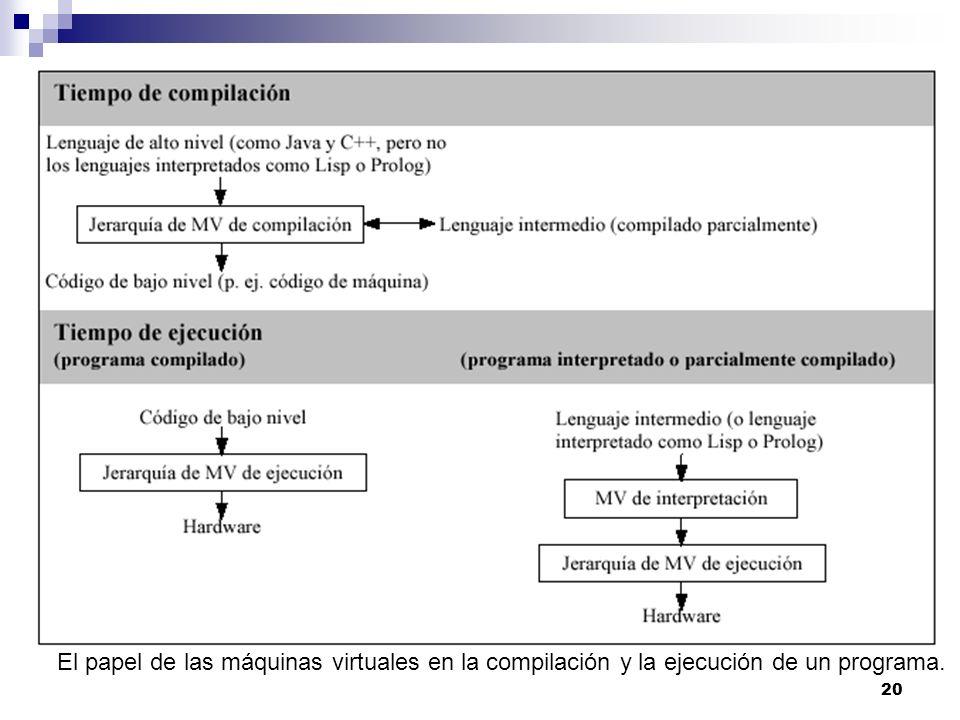 El papel de las máquinas virtuales en la compilación y la ejecución de un programa.
