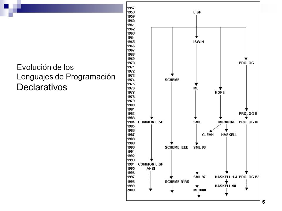Evolución de los Lenguajes de Programación Declarativos
