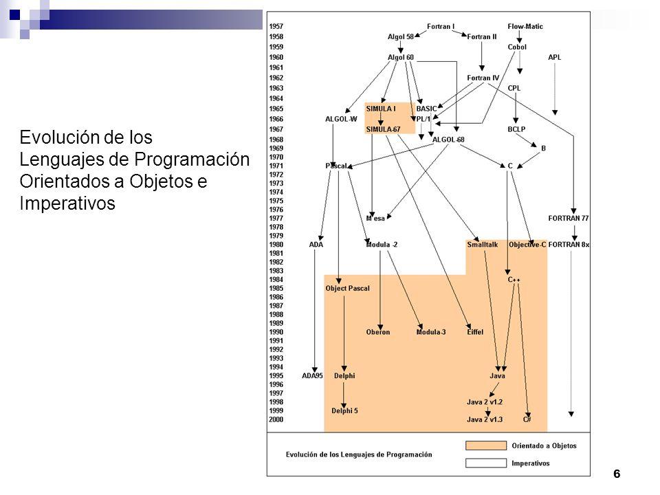 Evolución de los Lenguajes de Programación Orientados a Objetos e Imperativos