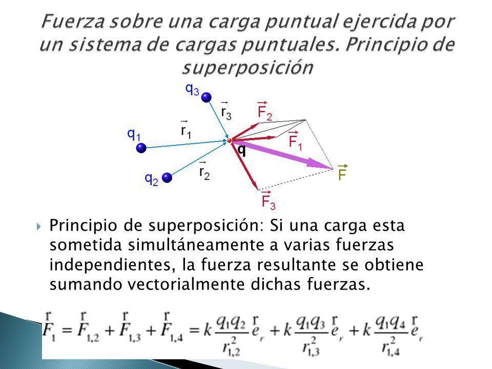 Fuerza sobre una carga puntual ejercida por un sistema de cargas puntuales. Principio de superposición