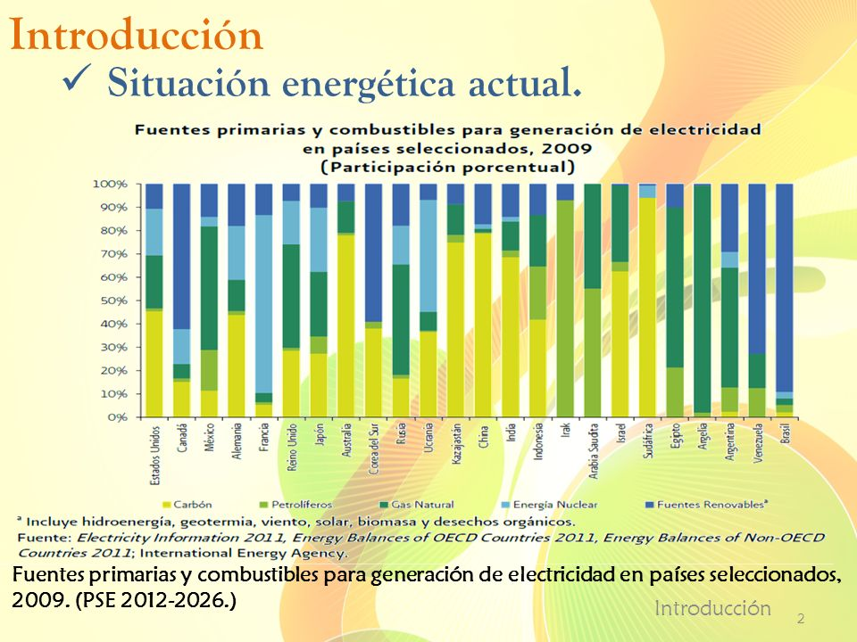 Introducción Situación energética actual.