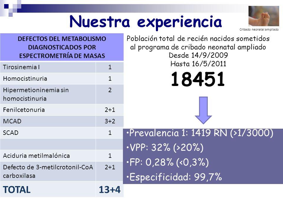 DEFECTOS DEL METABOLISMO DIAGNOSTICADOS POR ESPECTROMETRÍA DE MASAS