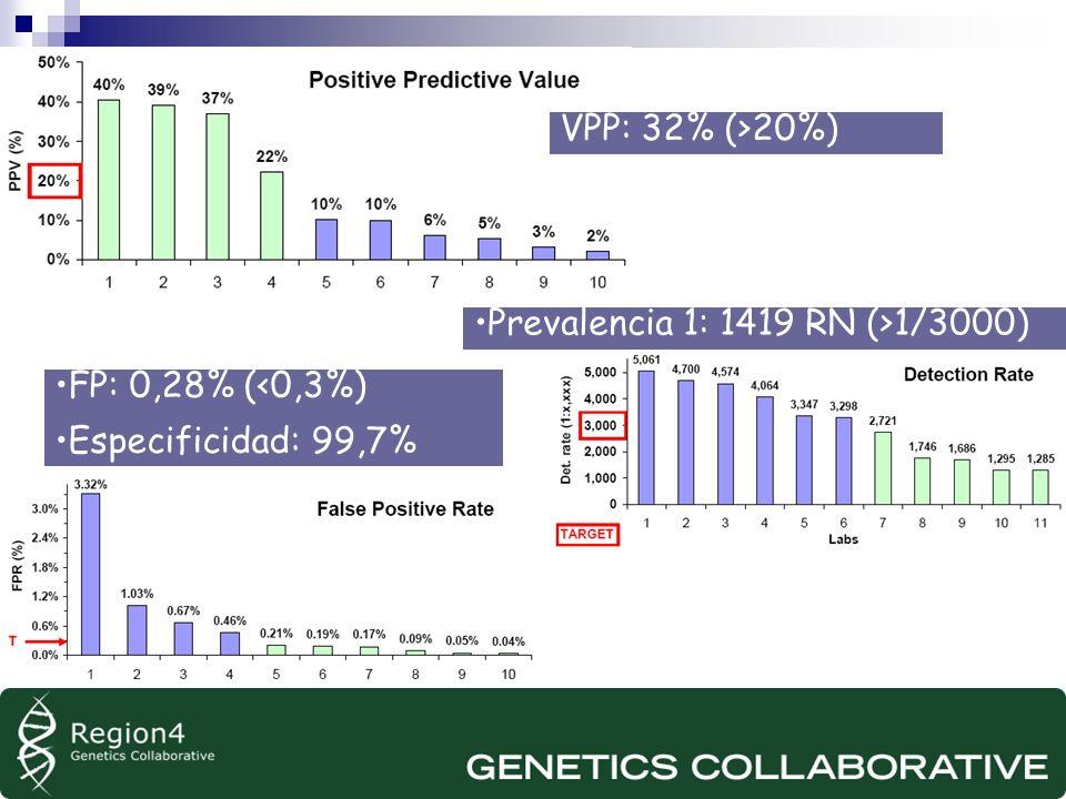 VPP: 32% (>20%) Prevalencia 1: 1419 RN (>1/3000) FP: 0,28% (<0,3%) Especificidad: 99,7%