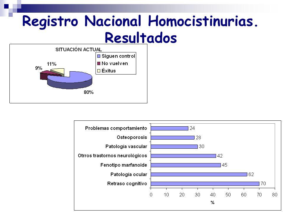 Registro Nacional Homocistinurias. Resultados