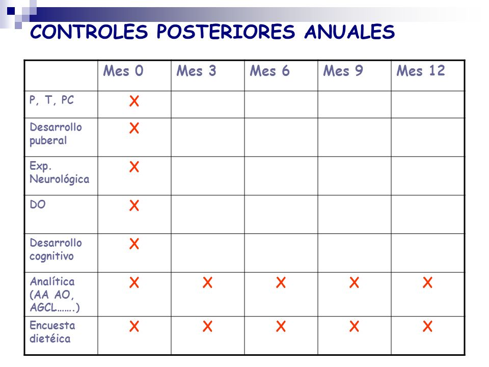 CONTROLES POSTERIORES ANUALES