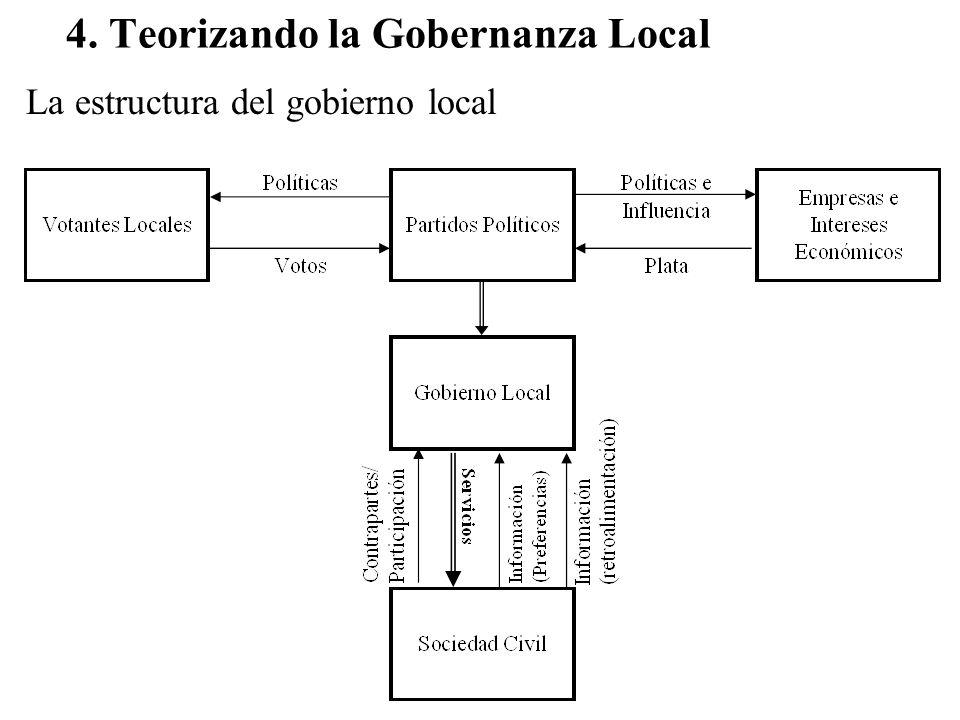 4. Teorizando la Gobernanza Local